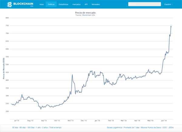comerciant curs bitcoin